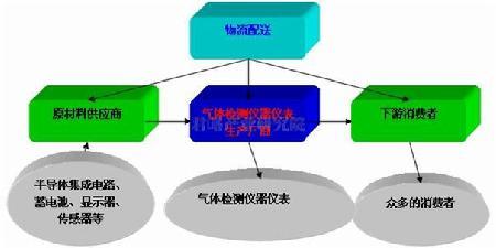 """中国 气体/图表气体检测仪器仪表的产业环境""""波特五力""""分析模型"""