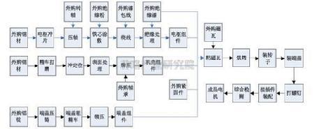 根据伺服电机生产基本工艺要求