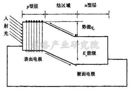 这就是光电效应太阳电池的工作原理
